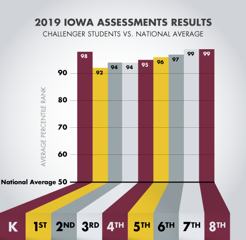 Challenger School 2019 IOWA Scores Versus National Average
