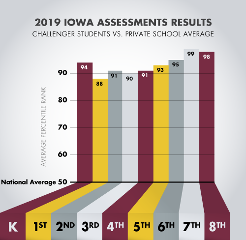 Challenger School 2019 IOWA Scores Versus Private School National Average